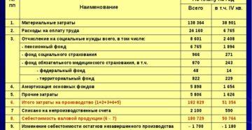 Смета затрат на производство продукции (работ, услуг) цветной металлургии