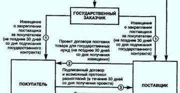 Примерная форма государственного контракта на поставку товаров для государственных нужд города Москвы