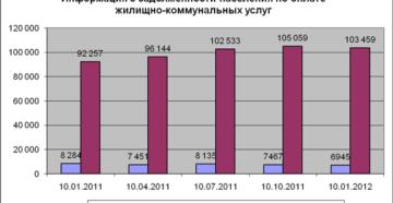 Информация о просроченной задолженности населения по платежам за жилищно-коммунальные услуги