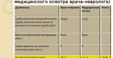 Расчет расходов на оплату труда