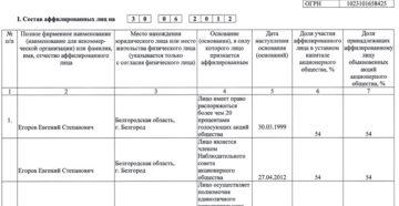 Список аффилированных лиц акционерного общества (образец)