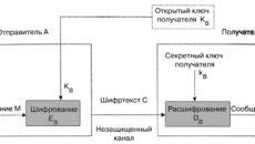 Регистрационная карточка открытого ключа кода аутентификации (ключа шифрования)