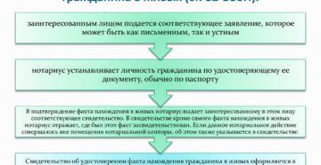 Свидетельство об удостоверении факта нахождения гражданина в живых. Форма N 17