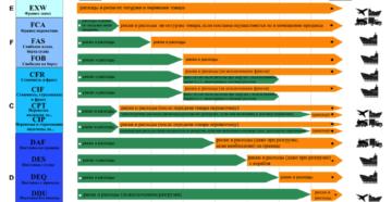 Контракт на поставку товара (производственных принадлежностей) по Инкотермс 2000 (ДДУ)