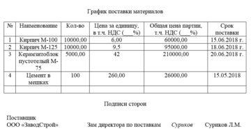 График поставки товара (приложение к договору поставки)