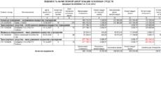 Ведомость учета основных средств, начисленных амортизационных отчислений (износа). Форма N В-1