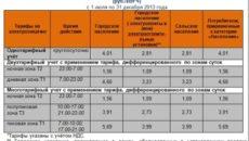 Расчет расхода электроэнергии Шатурского муниципального района Московской области