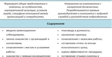 План введения в должность нового сотрудника (примерная форма)
